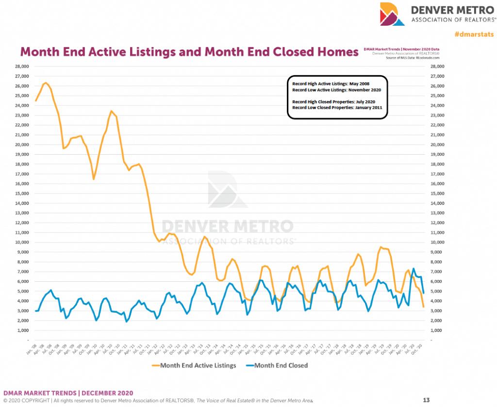 Denver housing trends November 2020
