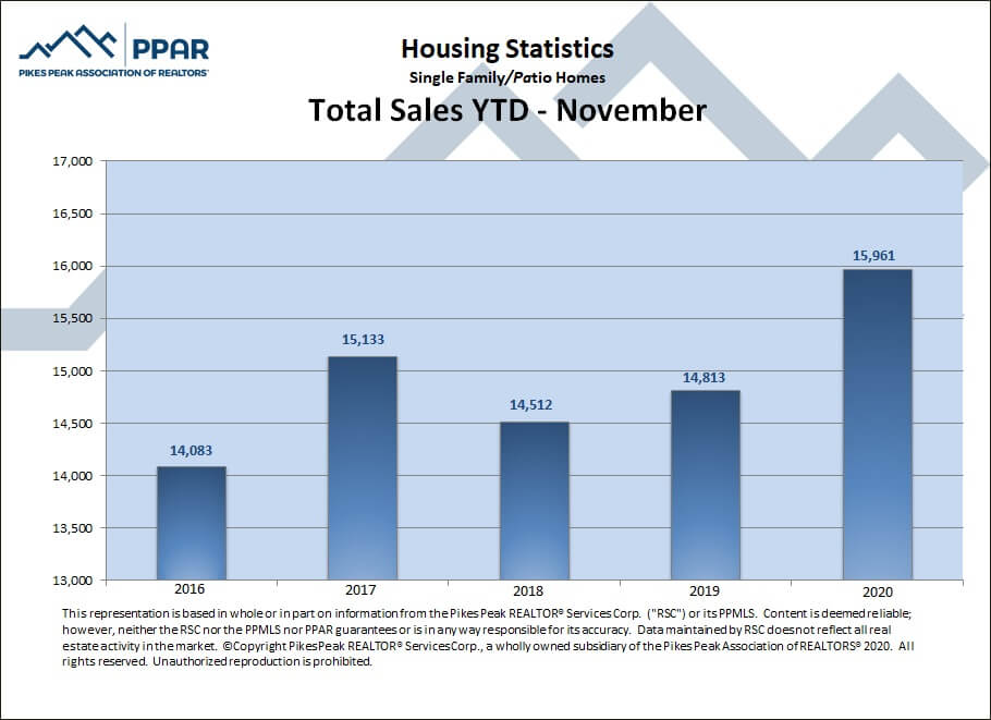 Colorado Springs November 2020 real estate total sales YTD