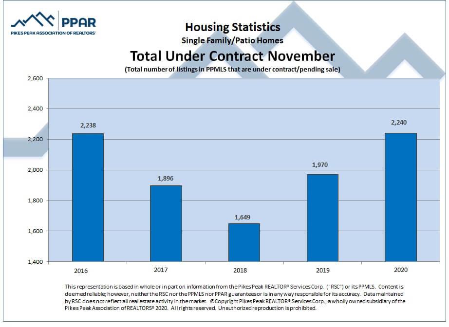 Colorado Springs November 2020 real estate total sales under contract