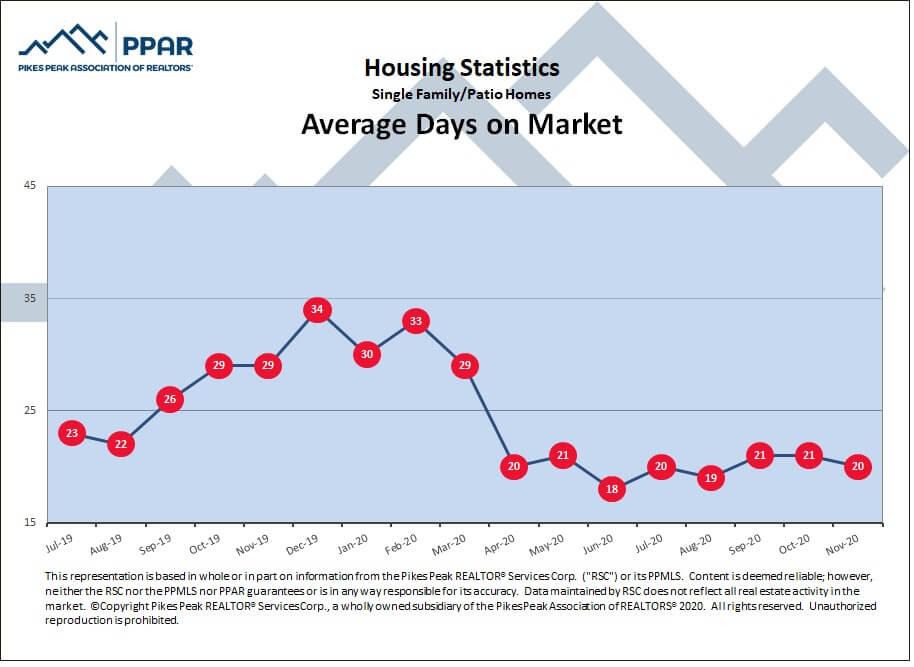 Colorado Springs November 2020 real estate average days on market