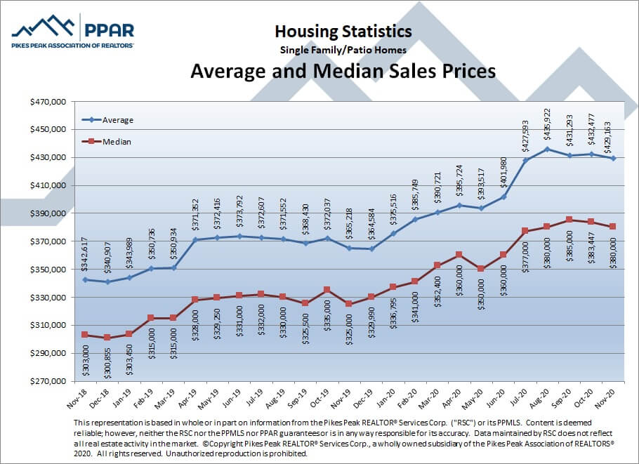 Colorado Springs November 2020 real estate listings average and median sales prices