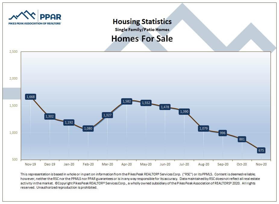 Colorado Springs November 2020 real estate homes for sale
