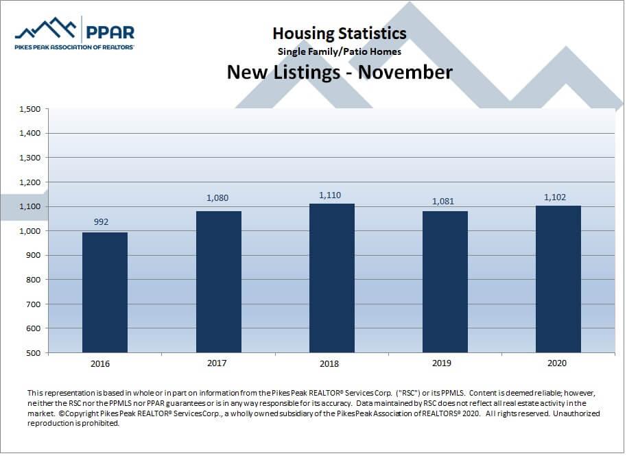 Colorado Springs November 2020 real estate new listings