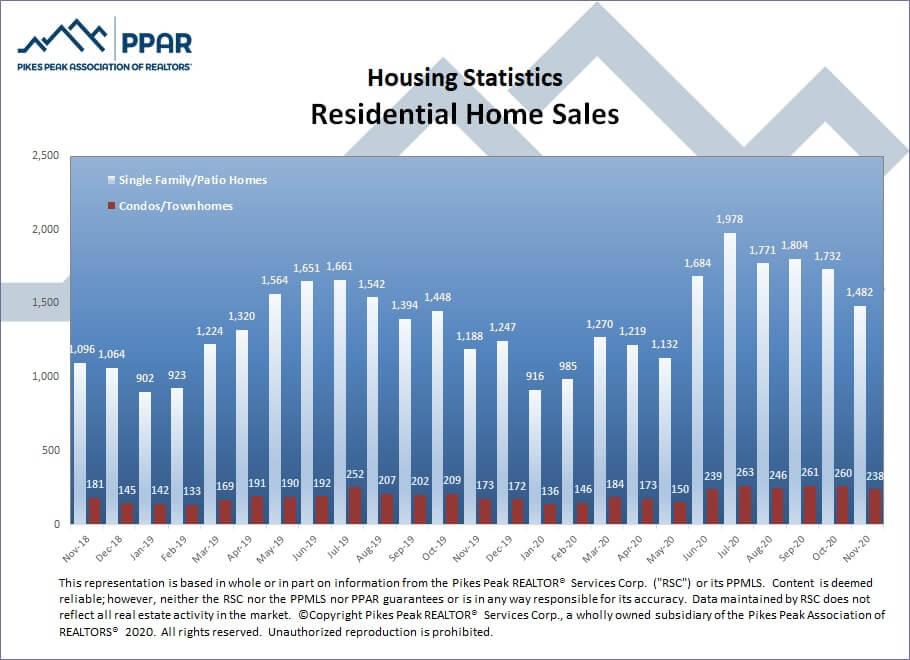 Colorado Springs November 2020 real estate residential home sales
