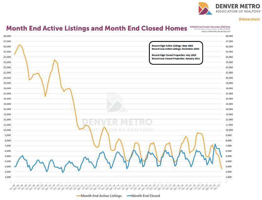 Denver housing trends December 2020