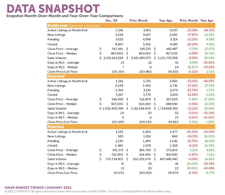 Denver Housing Trends December 2020 Data Snapshot