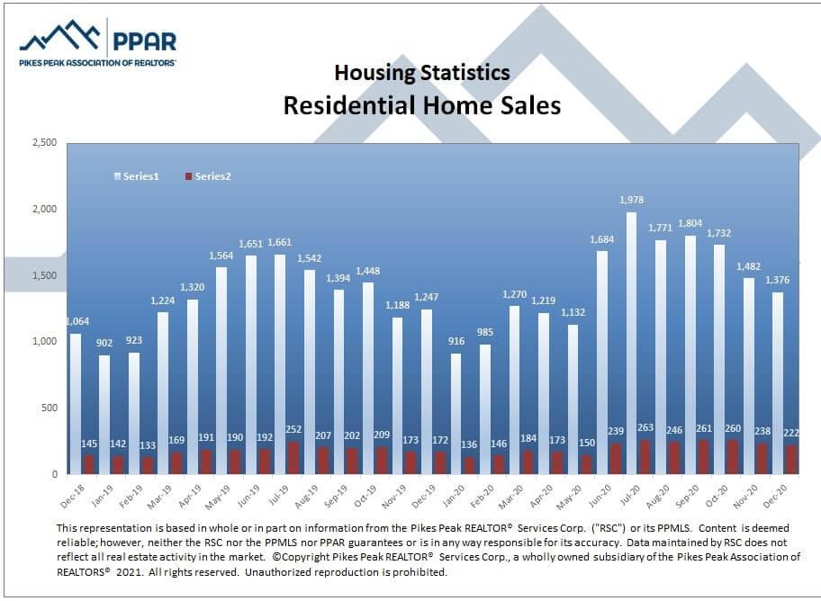 Colorado Springs December 2020 real estate residential home sales