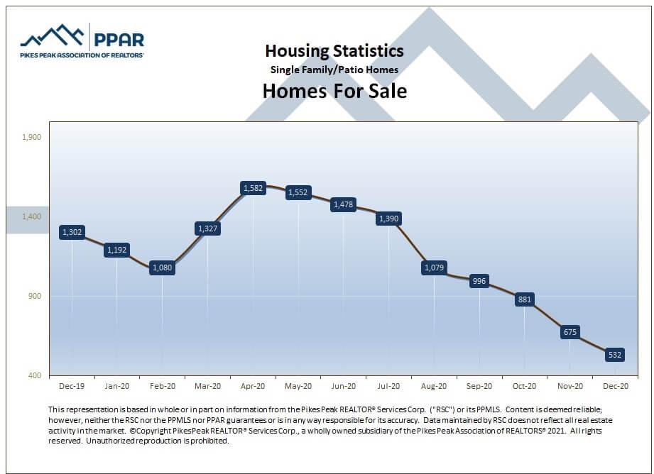 Colorado Springs December 2020 real estate homes for sale