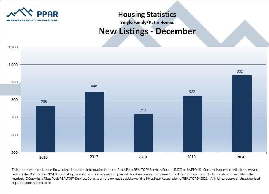 Colorado Springs December 2020 real estate new listings