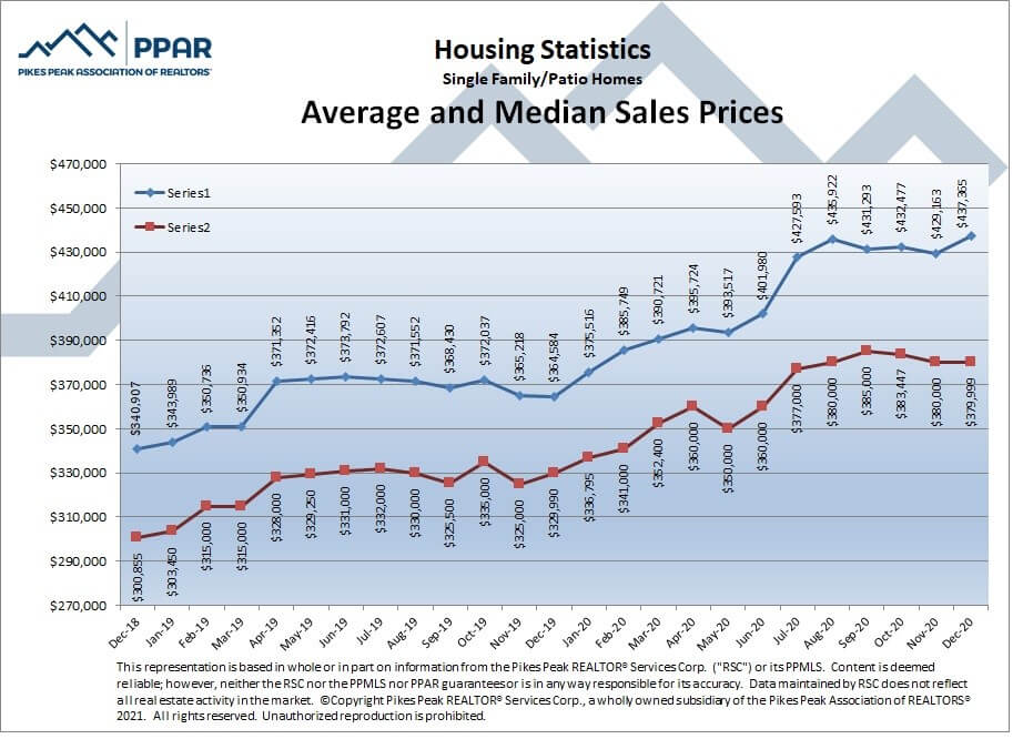 Colorado Springs December 2020 real estate listings average and median sales prices