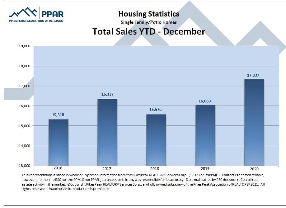 Colorado Springs December 2020 real estate total sales YTD