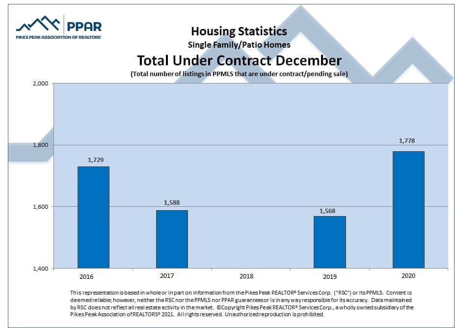 Colorado Springs December 2020 real estate total sales under contract