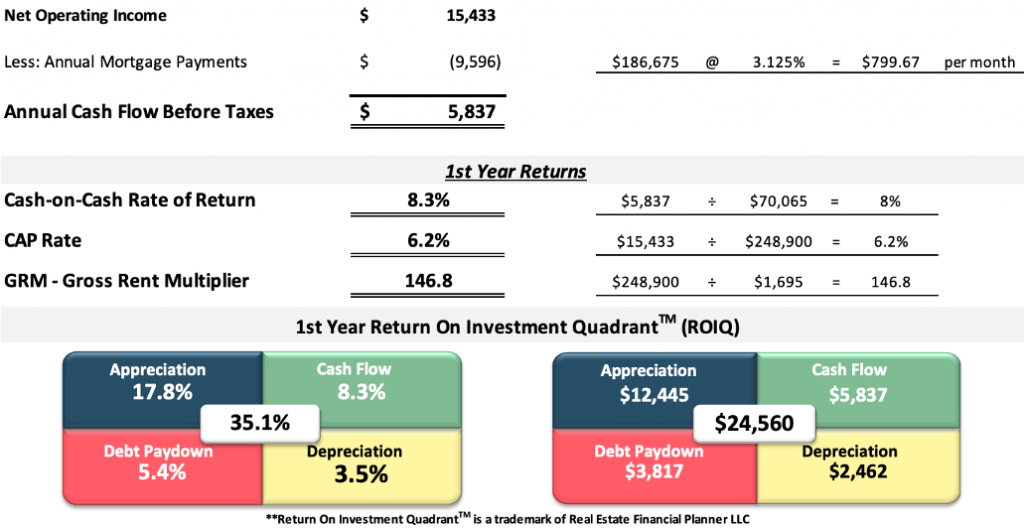 First year returns analysis spreadsheet turnkey townhome