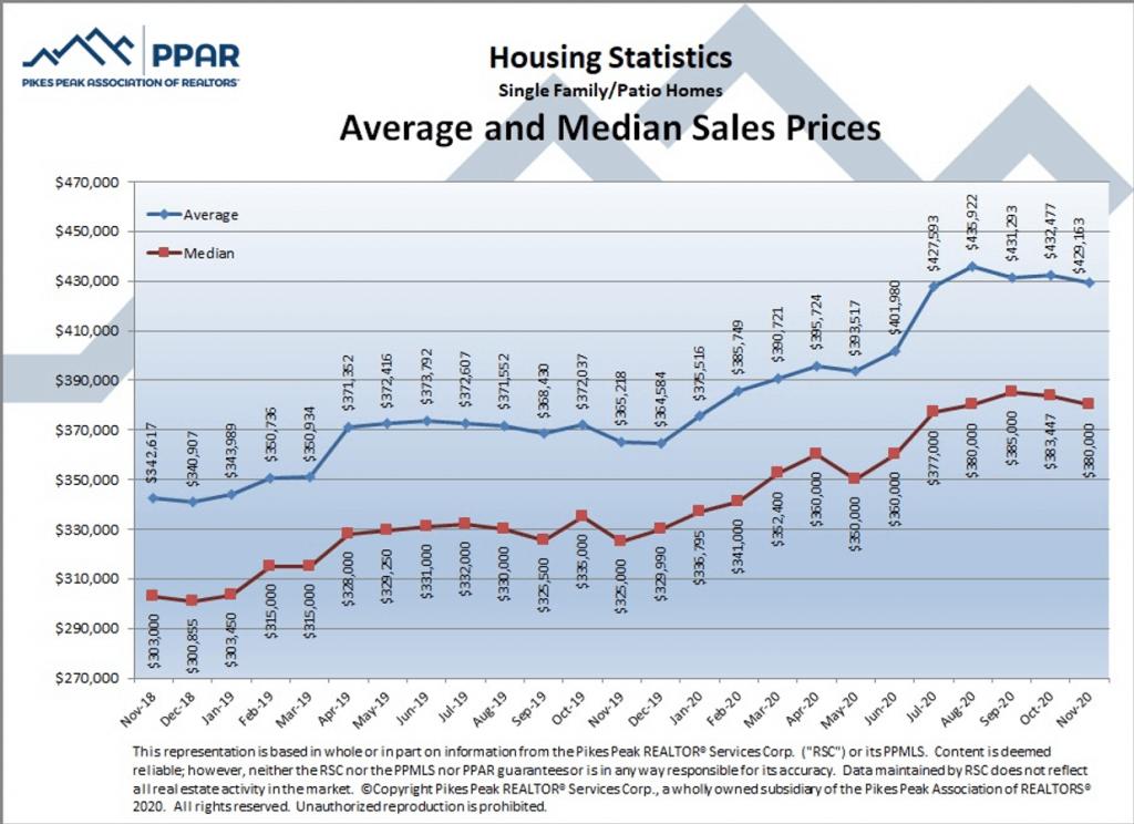Average and median sales price Colorado Springs