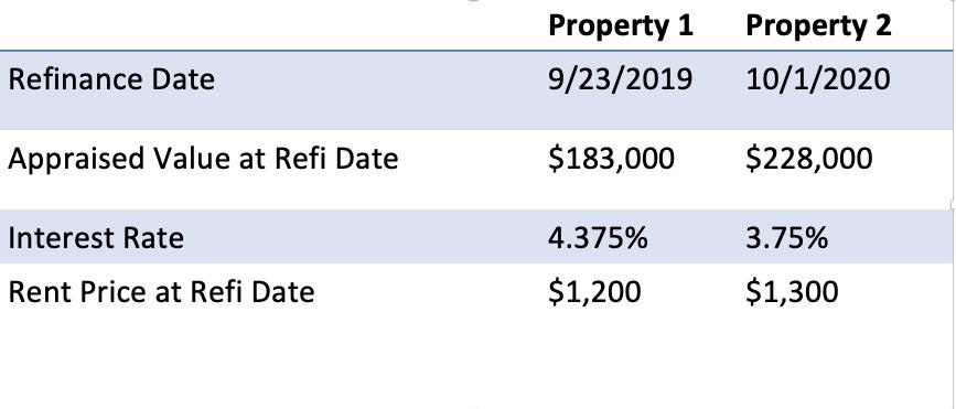 comparing rental properties refinance