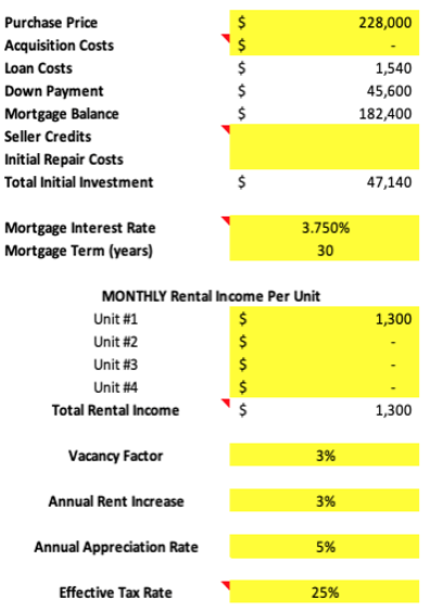monthly analysis spreadsheet for Colorado Springs rental property