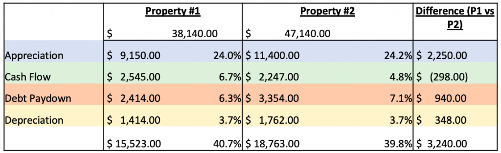 chart comparing rental properties in the Springs