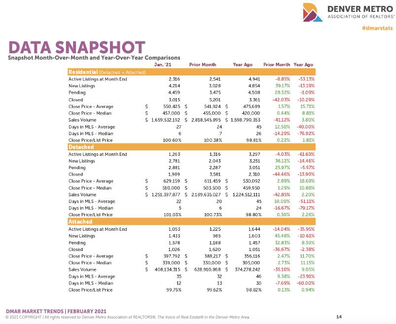 Denver Housing Trends January 2021 Data Snapshot