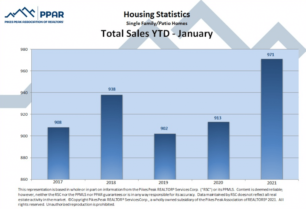 Colorado Springs January 2021 real estate total sales YTD