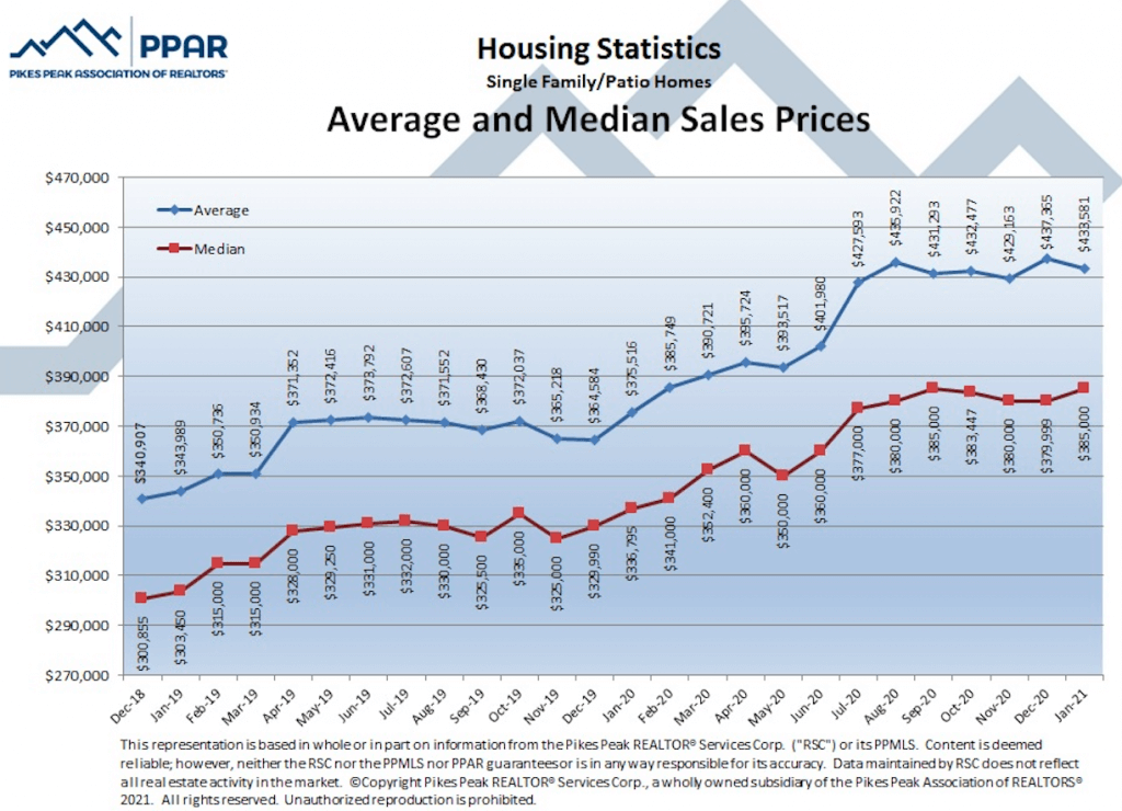 Colorado Springs January 2021 real estate listings average and median sales prices