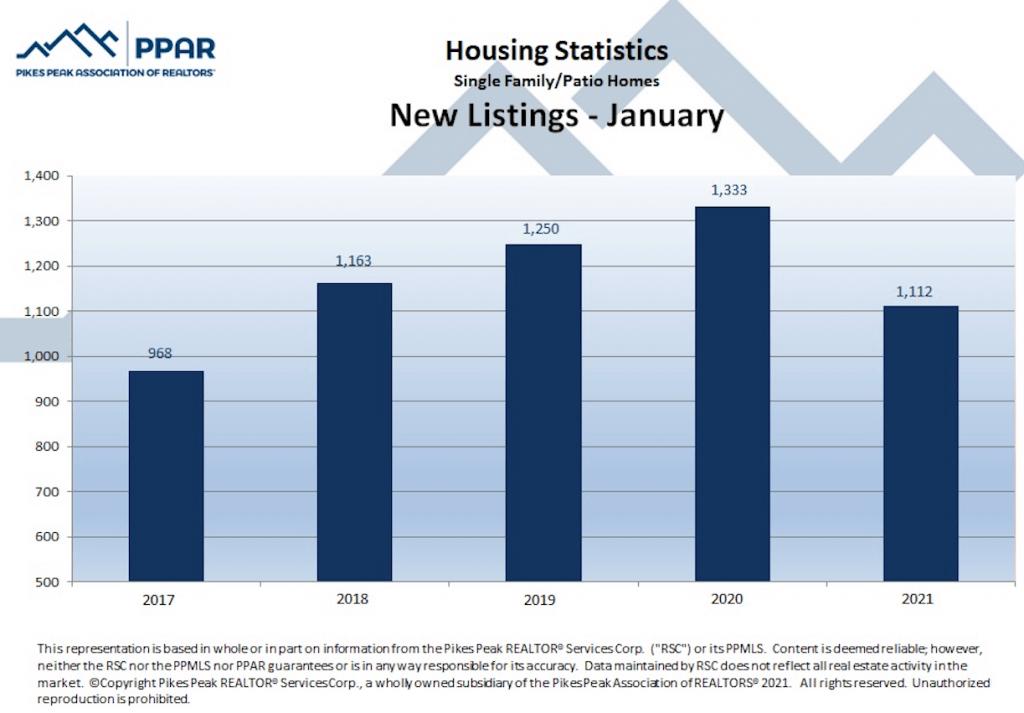Colorado Springs January 2021 real estate new listings