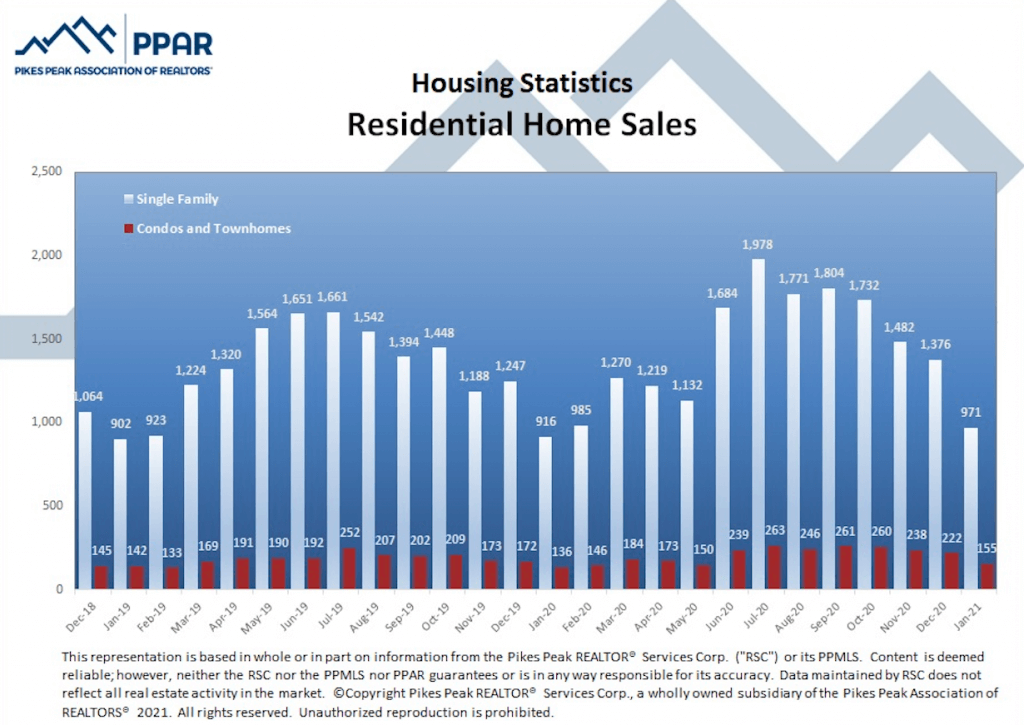 Colorado Springs January 2021 real estate residential home sales