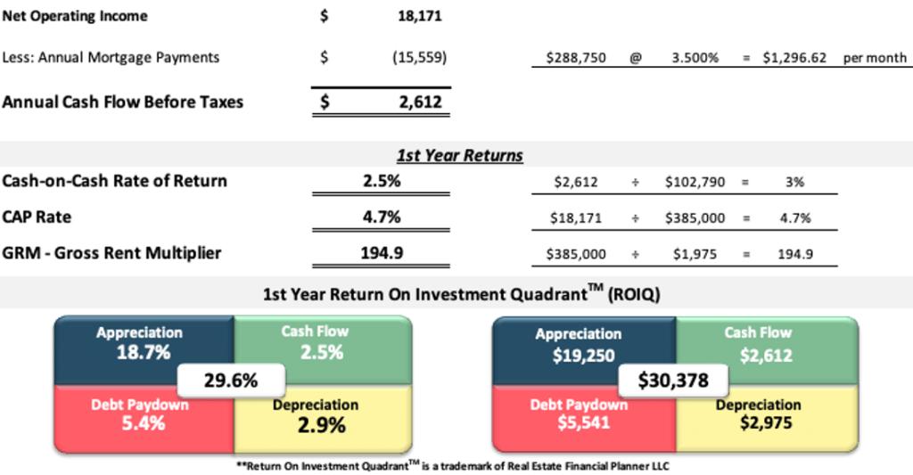 First year returns analysis spreadsheet turnkey single family