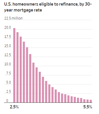 US homeowners eligible to refinance, by 30-year mortgage rate