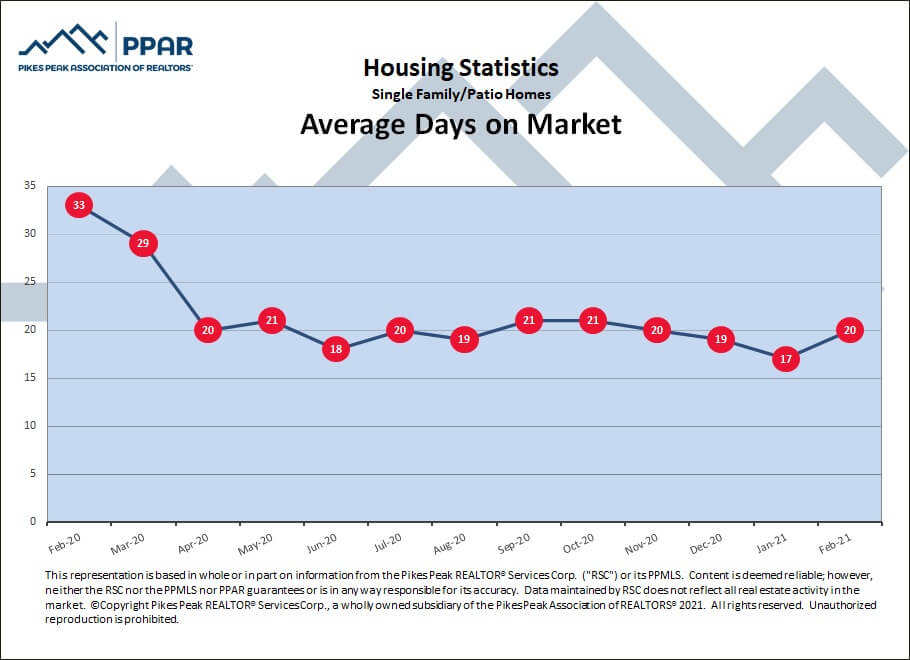 Colorado Springs February 2021 real estate average days on market