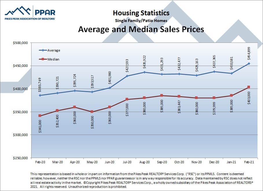 Colorado Springs February 2021 real estate listings average and median sales prices