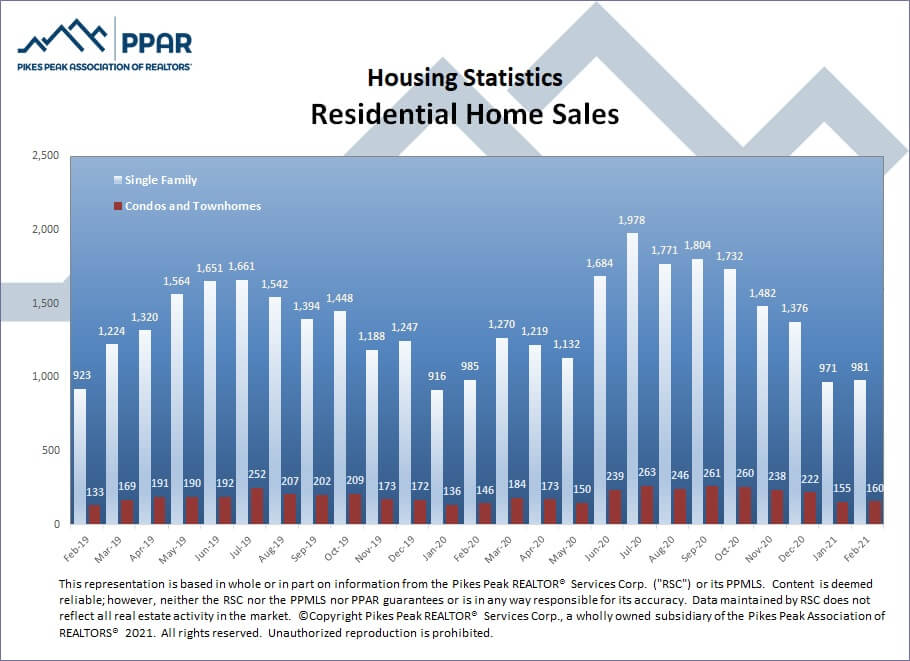 Colorado Springs February 2021 real estate residential home sales