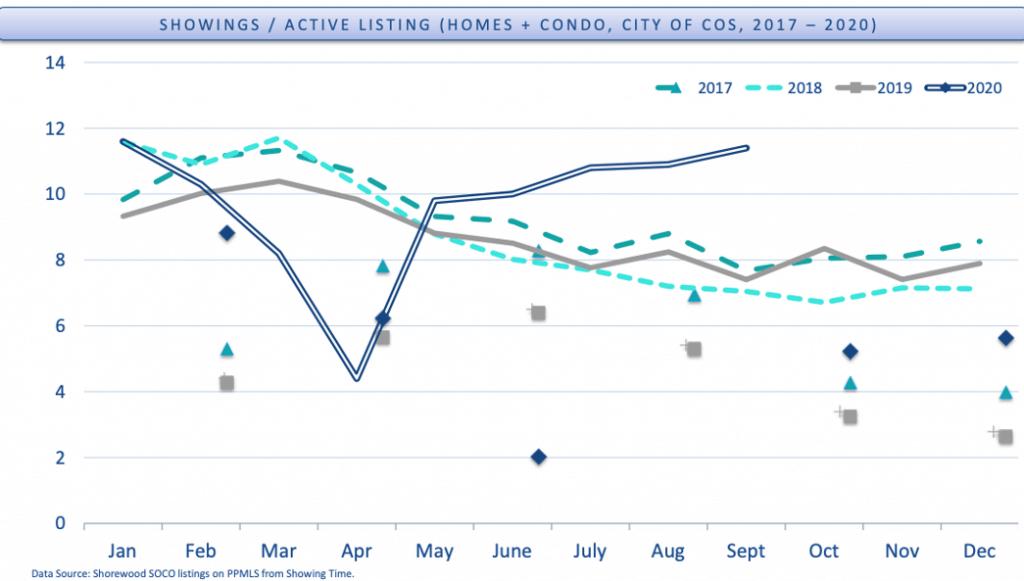Colorado Springs Property trends