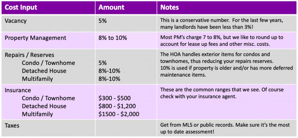 Underwriting Colorado Springs Rental Properties