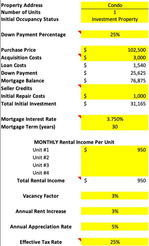 Condo Rental Example - Colorado Springs
