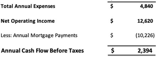 Cash flow before taxes