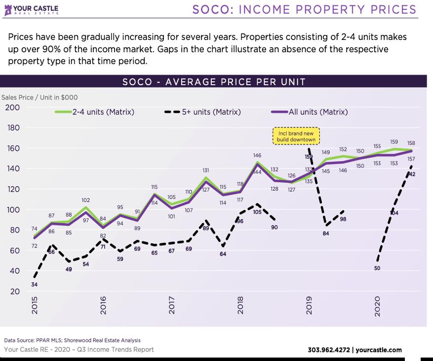 Colorado Springs Income Properties