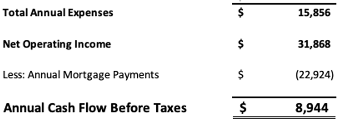 Annaual Cash Flow before Taxes