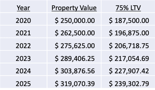 Property value - co springs