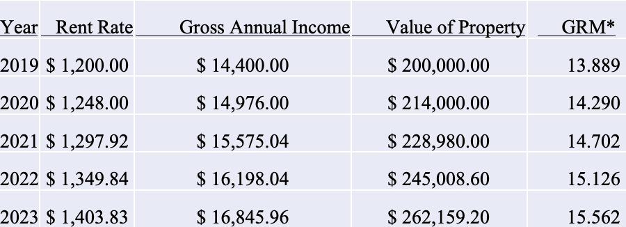 Colorado springs property value