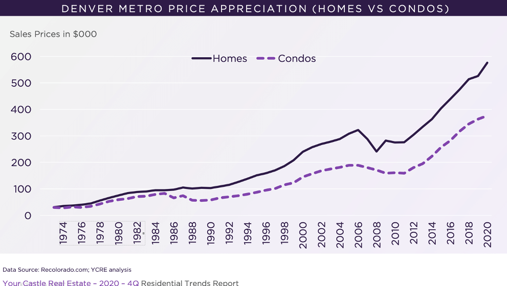 Denver Metro Price Appreciation