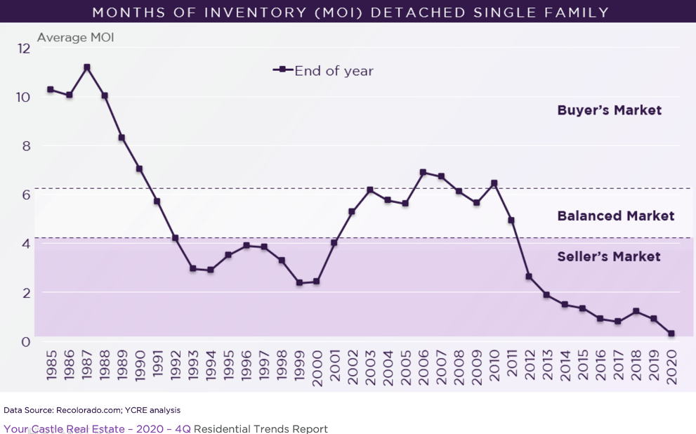 Months of Inventory (MOI) (Homes, Town homes, Condos)
