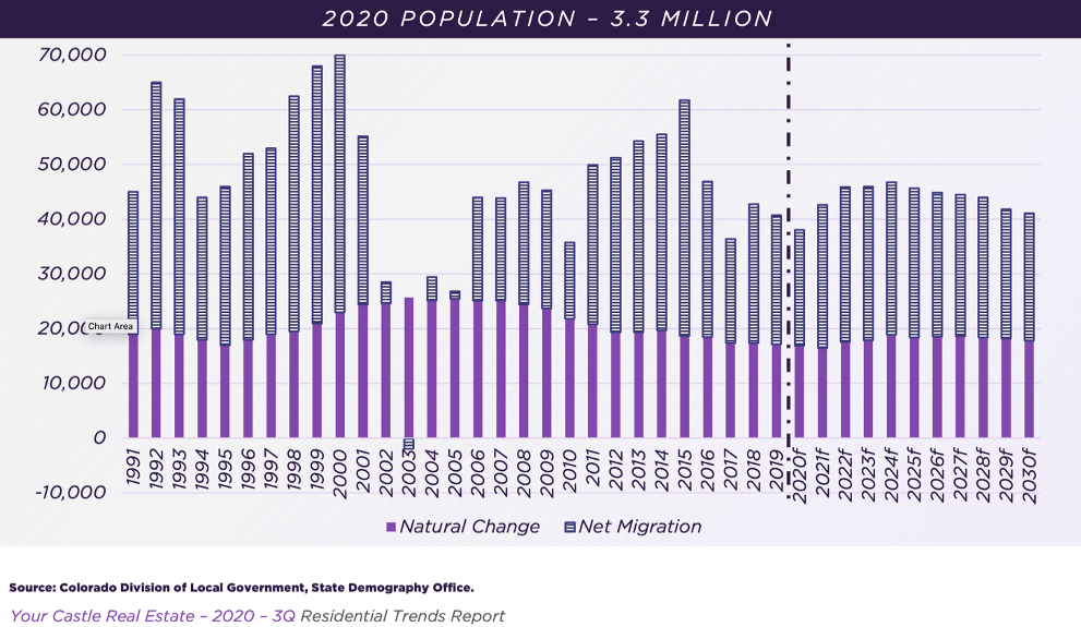 Denver Population Growth