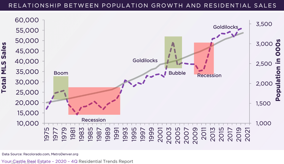 Relationship Between Population and Residential Sales