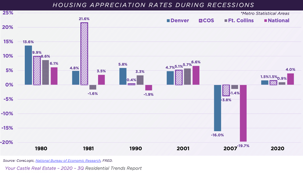 Housing Appreciation Rates During Recessions