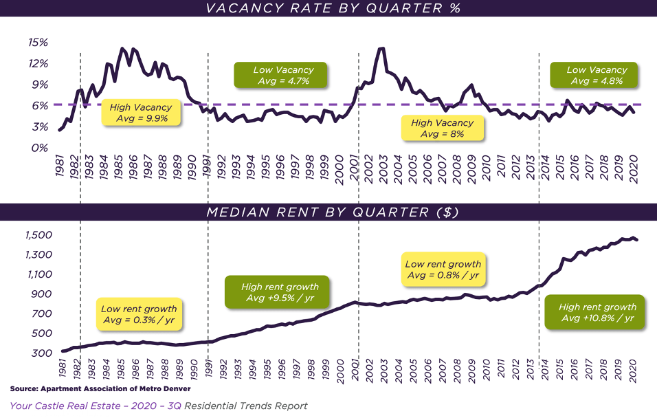 Rent and Vacancy Data