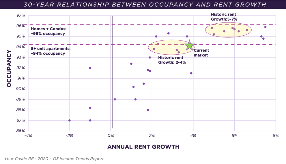 Denver rent growth