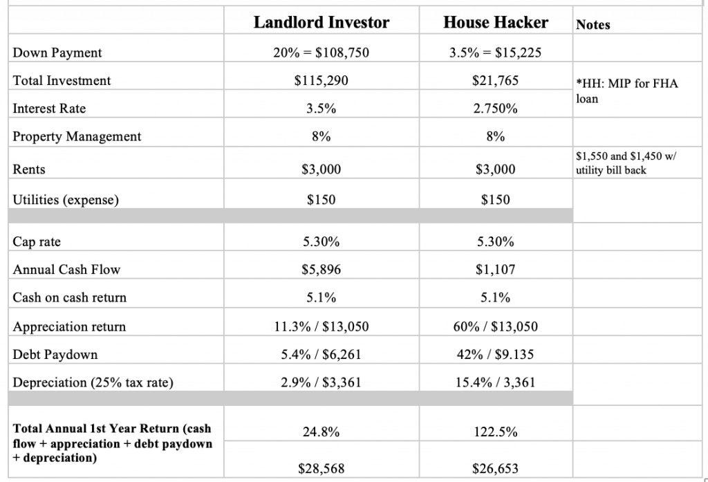 Property Overview Denver