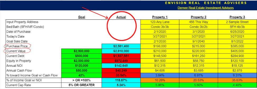 real estate portfolio analysis spreadsheet