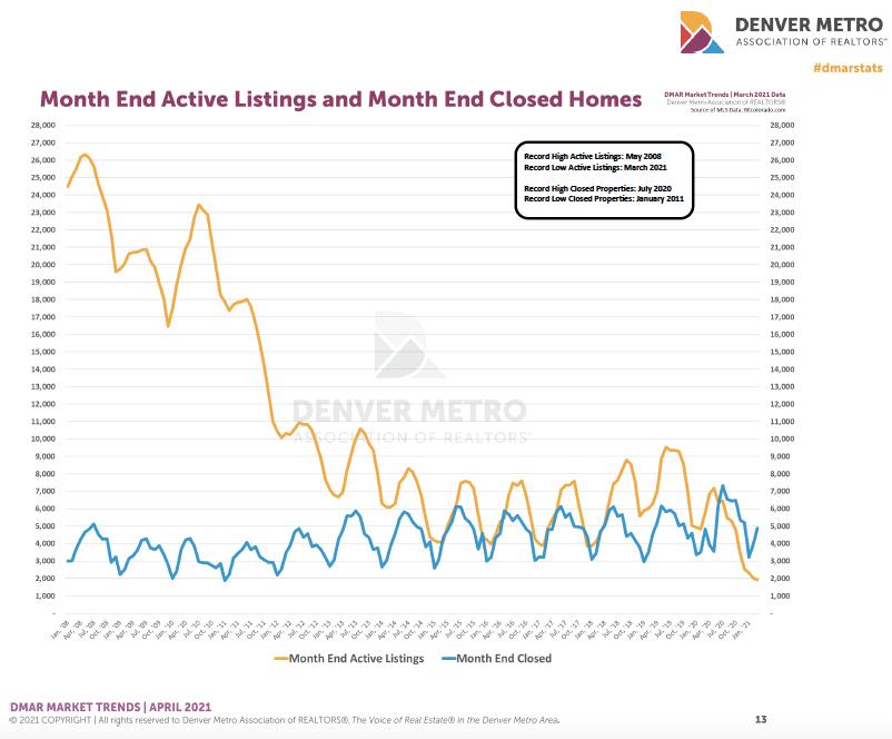 Denver housing trends March 2021