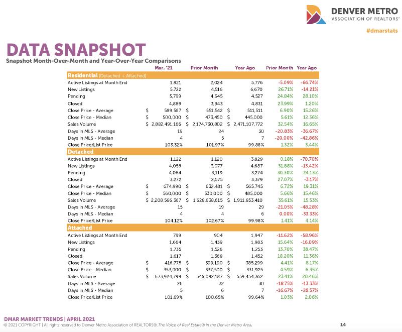 Denver Housing Trends March 2021 Data Snapshot